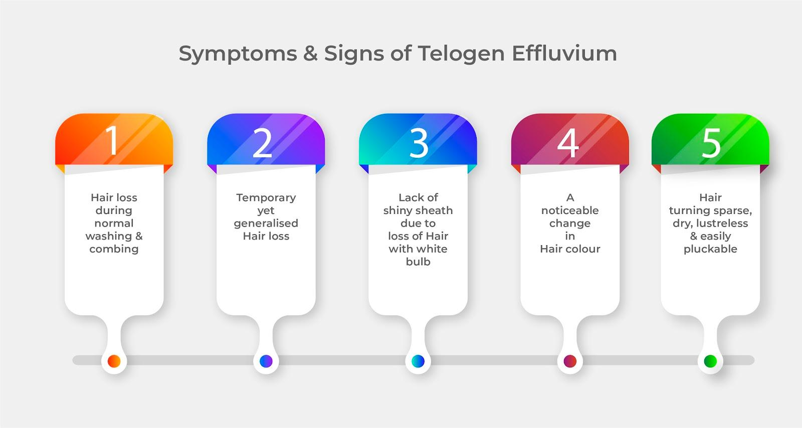 Signs of Telogen